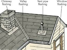 Flashing Roofs, Performance Metal Roofing | Flashing Repairs | ME and NH
