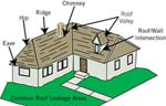 Performance leakyroof_thumb | Performance Metal Roofing | Roof Related Repairs | ME and NH